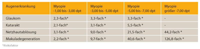 myopiekontrolle